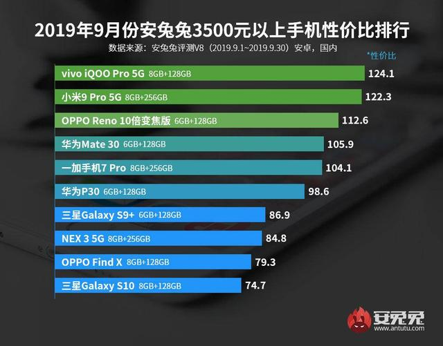安兔兔发布3500元以上手机性能比排行,iQOOPro5G版勇夺榜首